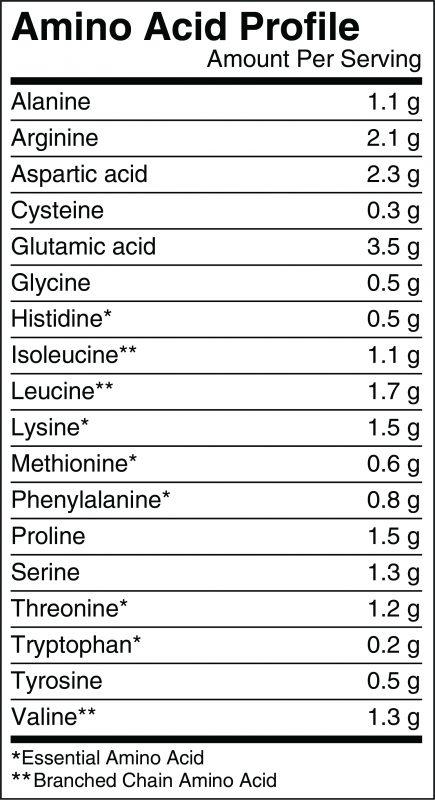 Plain Nutrition Organic Pea Protein Amino Acid Profile